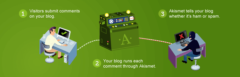 Akismet WordPress Anti-Spam plugin